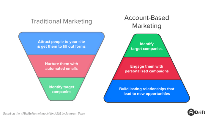 ABM vs Inbound Funnel