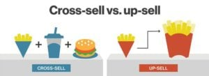 Cross sell and Up sell with B2B predictive marketing