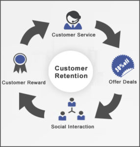 B2B customer retention cycle
