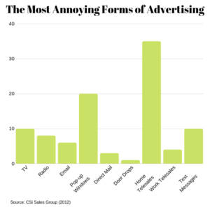 A graph detailing the most annoying forms of advertising
