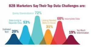 Biggest B2B Data Challenges