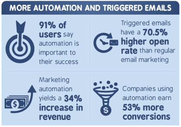 automation and triggered email