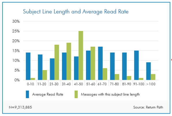 subject line stats
