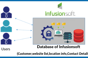 Infusionsoft list