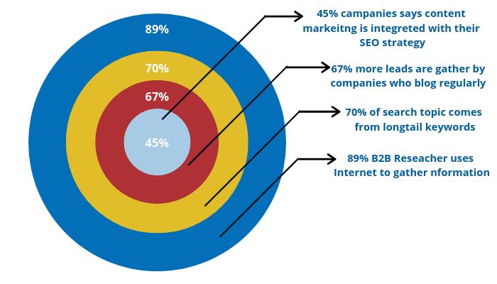 optimize website content