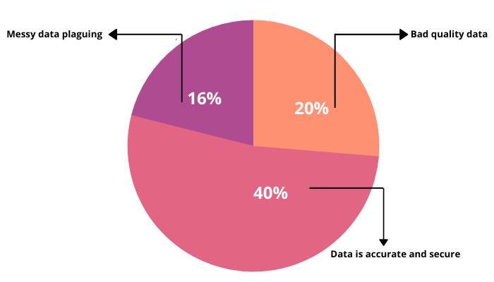 Data scrubbing graph