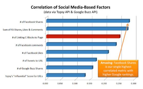 correlation of social media