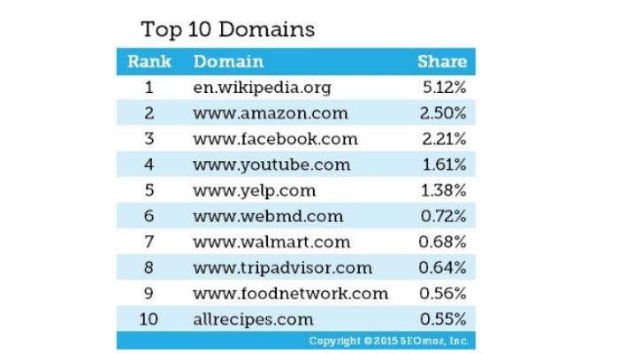 google ranking domains