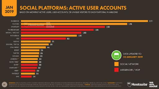 social media graph hubspot