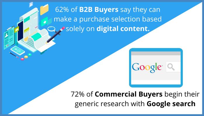 b2b buyers graph