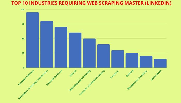 web scraping requiring inustrties
