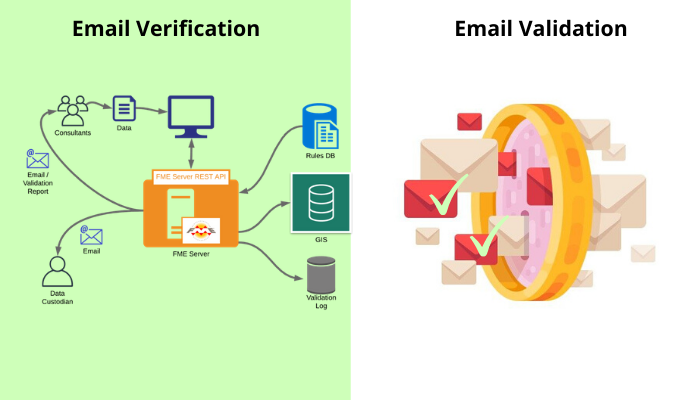 email verification and validation