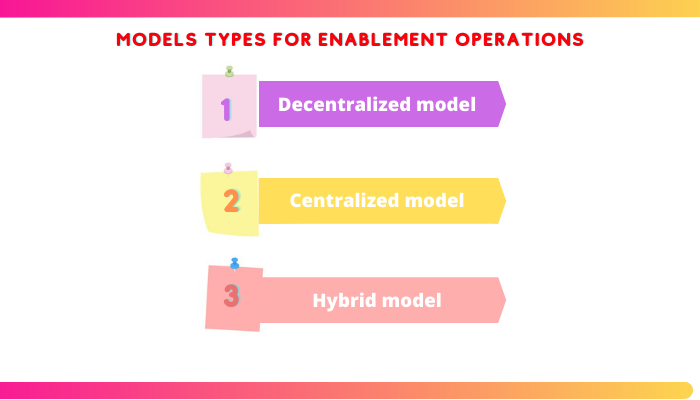 sales enablement model