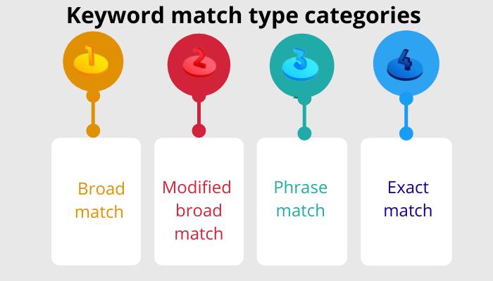 keyword match type