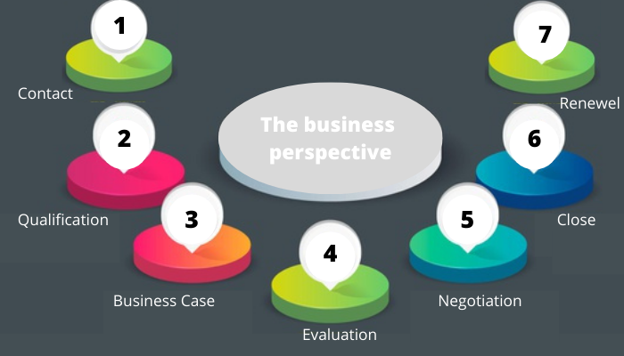 buisness perspective go to market strategy