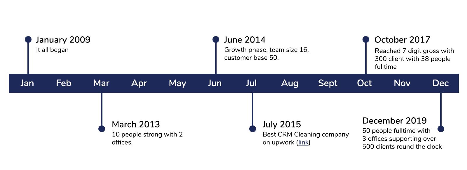 Timeline for BizProspex from 2009 to 2015